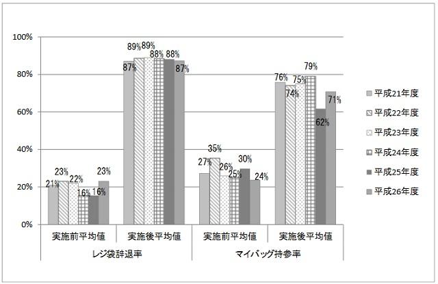 レジ袋辞退率とエコバッグ使用率