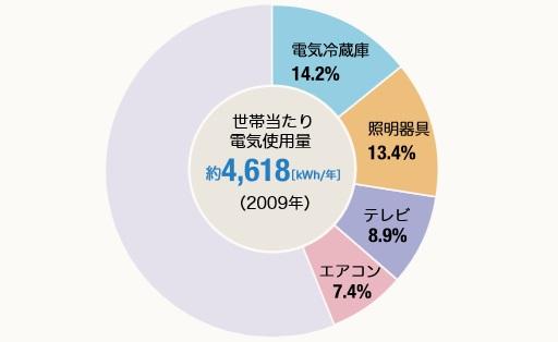 家庭の電力使用量2009年版