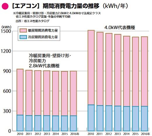 エアコンの消費電力の推移