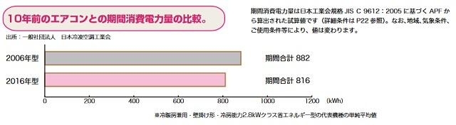 エアコンの消費電力の差【10年版】